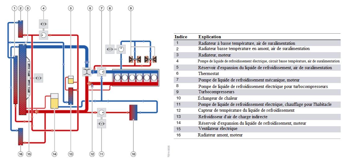Moteur-S55-refroidissement-du-moteur-avec-turbocompresseurs-d-echappement-et-refroidissement-de-l-ai.png