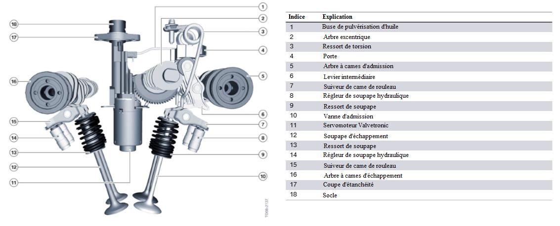 Moteur-S55-structure-de-Valvetronic.png