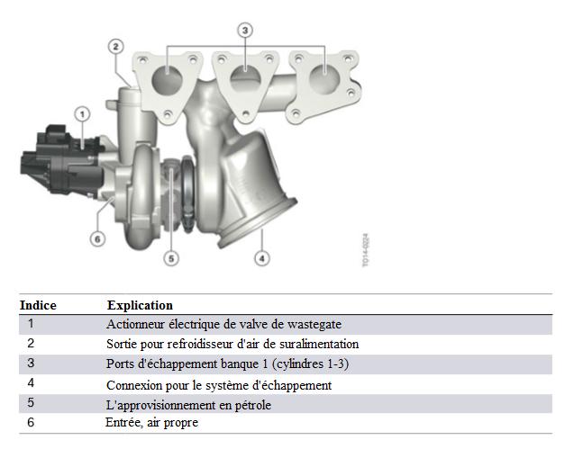 Moteur-S55-turbocompresseur-mono-scroll-vue-arriere-bank-1-cyl-1-3.png