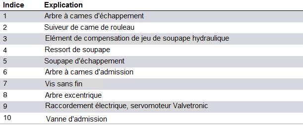 Moteur-Valvetronic-4eme-generation-B58-2.png