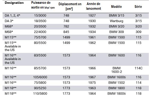Moteurs-BMW-AG-historiques.png