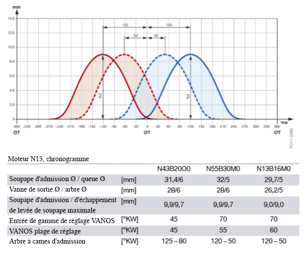 N13-Moteur-diagramme-de-synchronisation.png