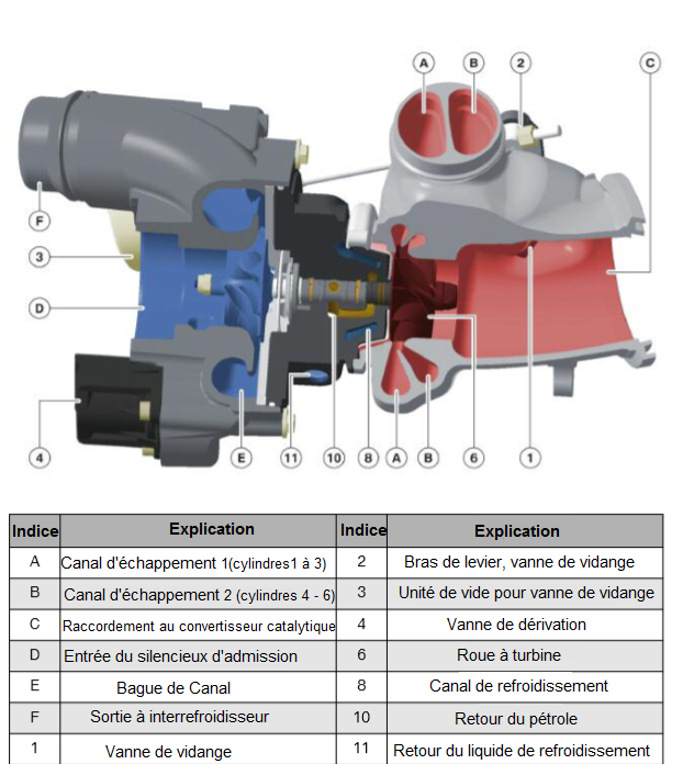 N55-Twin-scroll-turbocharger-vue-arriere.png