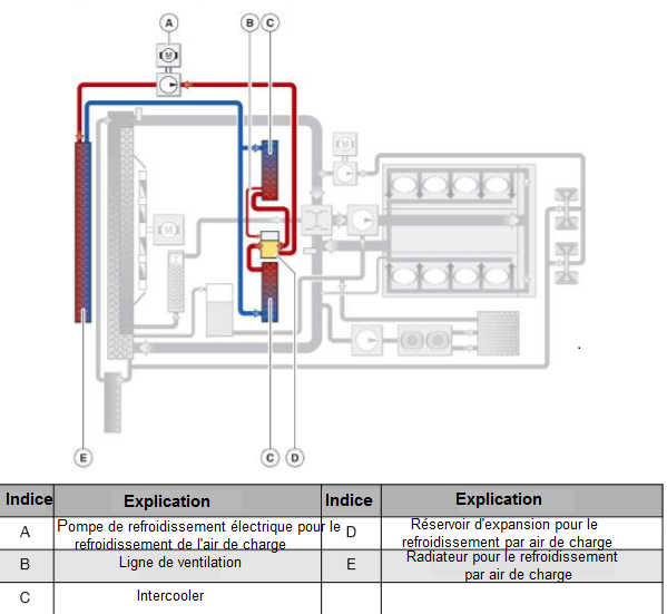 N63-Refroidissement-Circuit-Pour-Charge-Air-Refroidissement.png