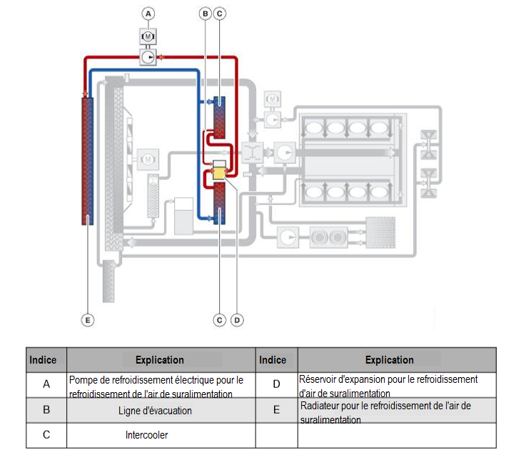 N63-Systeme-de-refroidissement-par-air-de-suralimentation.png
