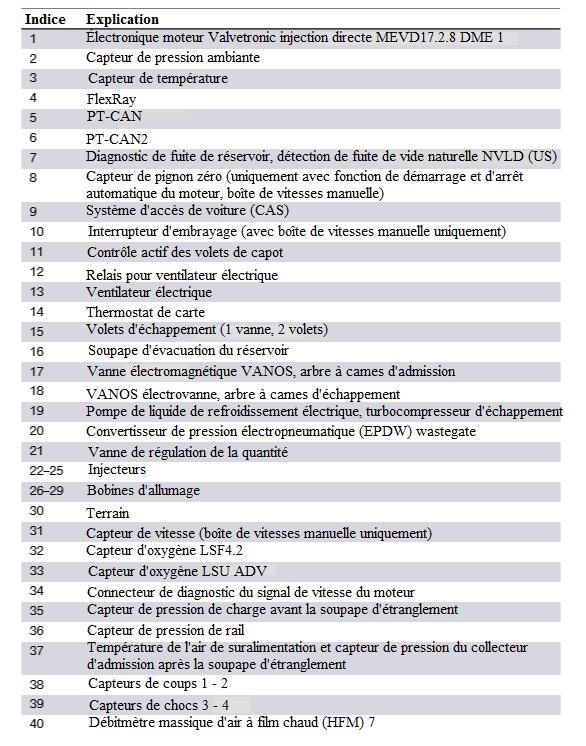 N63TU-DME-1-schema-de-cablage-du-systeme-MEVD17_2_8-2.png