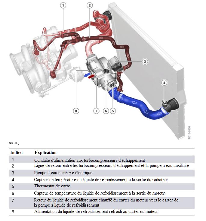 N63TU-circuit-de-refroidissement-du-turbocompresseur-avec-pompe-a-eau-auxiliaire-electrique.png