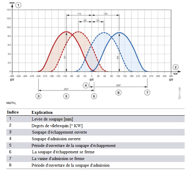 N63TU-schema-de-synchronisation-came-soupape.png