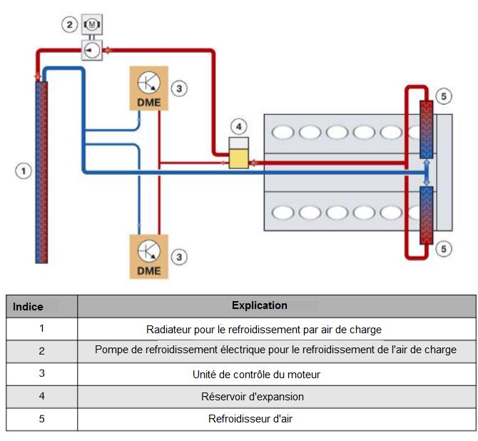 N74-Refroidissement-Circuit-Pour-Charge-Air-Refroidissement.png
