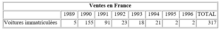 Nombre-de-BMW-Z1-vendues-en-France.png