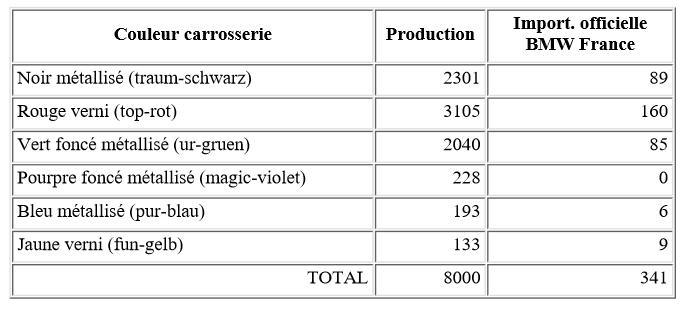 Nombre-de-voitures-BMW-Z1-produites-par-couleur.png
