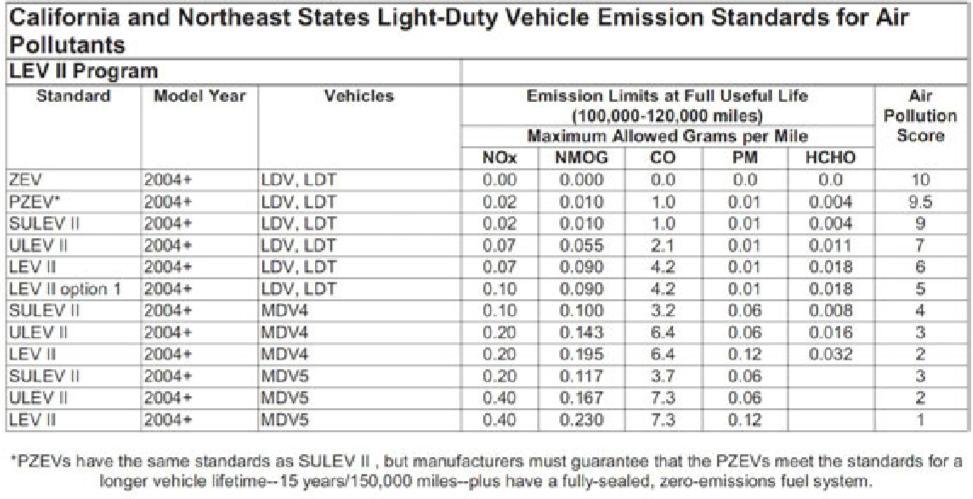 Normes-d-emission-du-marche-americain.jpeg