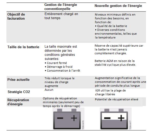 Nouvelles-strategies-de-charge-de-la-batterie.png