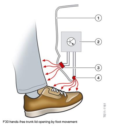 Ouverture-du-coffre-du-coffre-F30-mains-libres-par-le-mouvement-du-pied.png