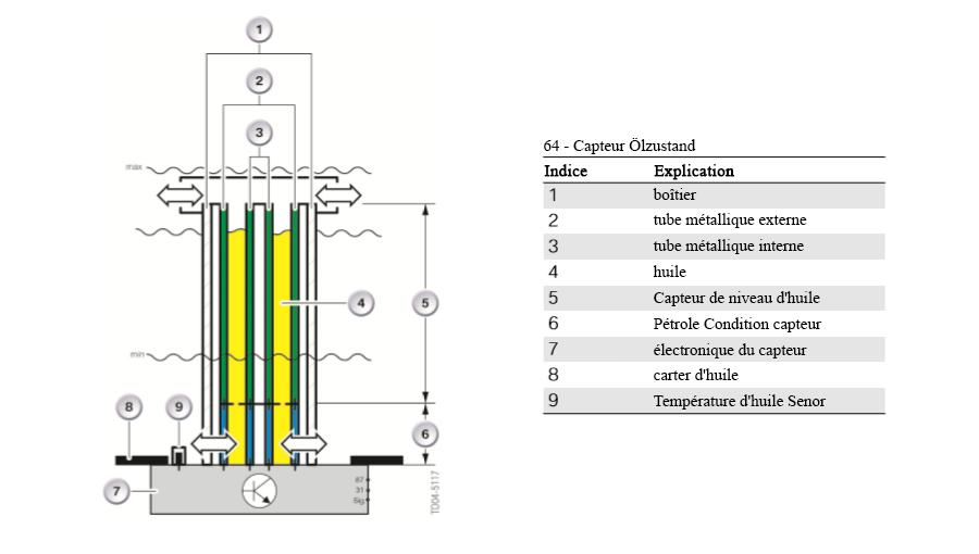 Petrole-Condition-capteur