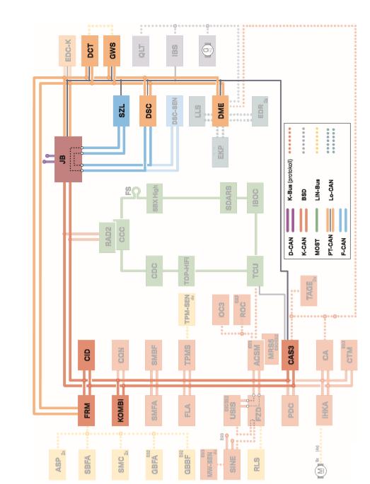 Presentation-du-bus-de-circuit-du-systeme-E9xM3MDCT-et-etat-du-terminal.png