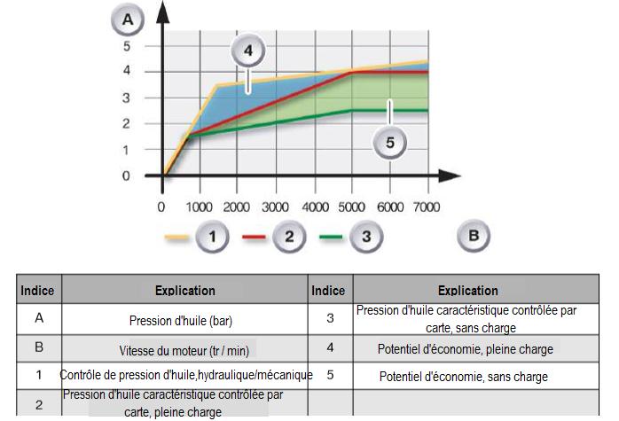Pression-d-huile-caracteristique-controlee-par-carte-N55.png