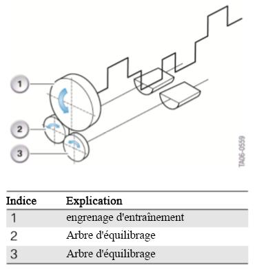 Principaux-arbres-d-equilibrage-2eme-ordre