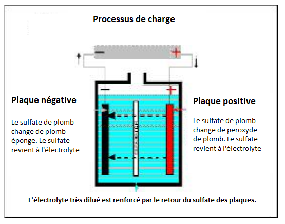 Processus-de-charge.png