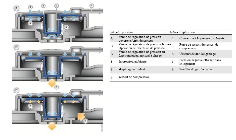 Processus-de-controle-de-la-soupape-de-controle-de-pression