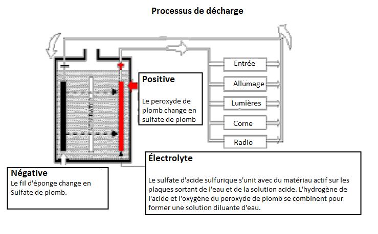 Processus-de-decharge.png