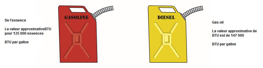 Proprietes-du-carburant-diesel.png