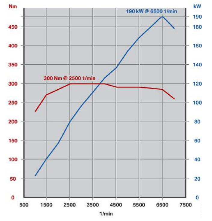 Puissance-de-sortie-du-moteur-N523_0-Litre.png