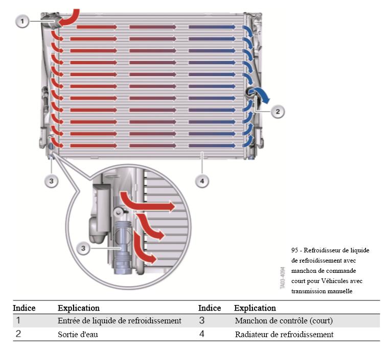 Radiateur-de-liquide-de-refroidissement-avec-manchon-de-commande-court-pour-vehicules-a-transmission