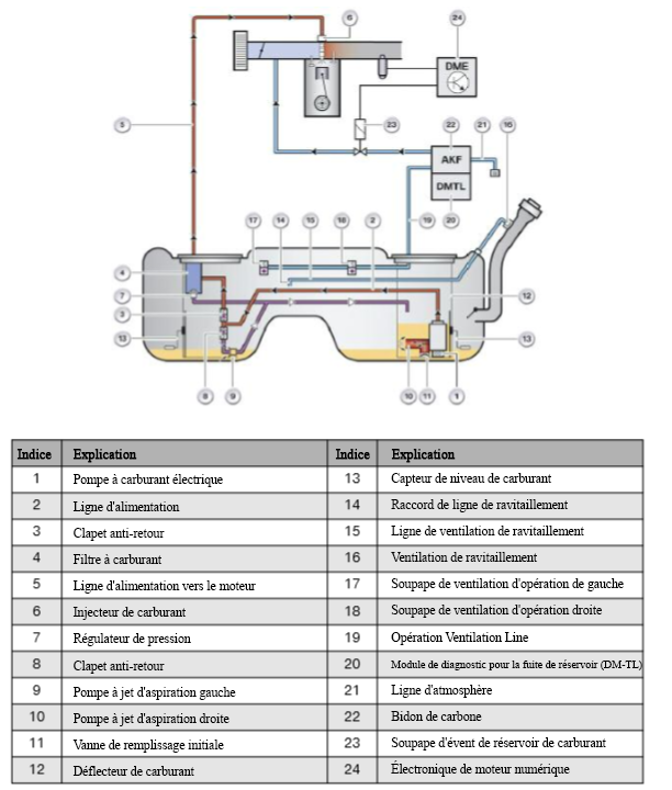 Recuperation-de-vapeurs-de-ravitaillement-a-bord-ORVR-Vehicules-E9x.png