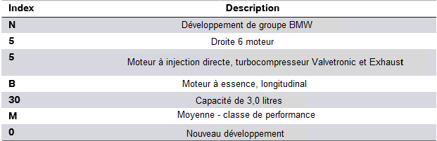 Reduction-de-la-designation-du-moteur-N55.png