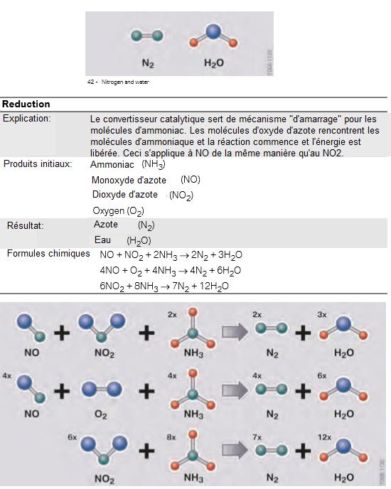 Reduction-des-NOx-les-oxydes-d-azote-reagissent-avec-l-ammoniac-pour-former-de-l-azote-et-de-l-eau.png