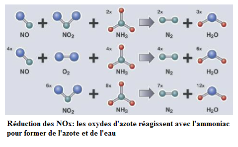 Reduction-des-NOx_20180422-1305.png