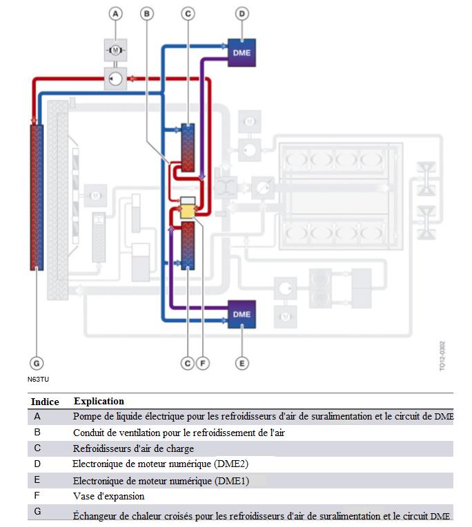 Refroidissement-d-air-de-charge-de-N63TU-et-circuit-de-refroidissement-de-DME.png