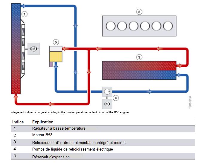 Refroidissement-integre-et-indirect-de-l-air-de-suralimentation-dans-le-circuit-de-refroidissement-b.png