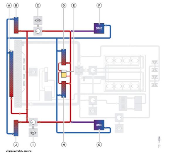 Refroidisseur-d-air-de-suralimentation-et-circuit-de-refroidissement-DME.png