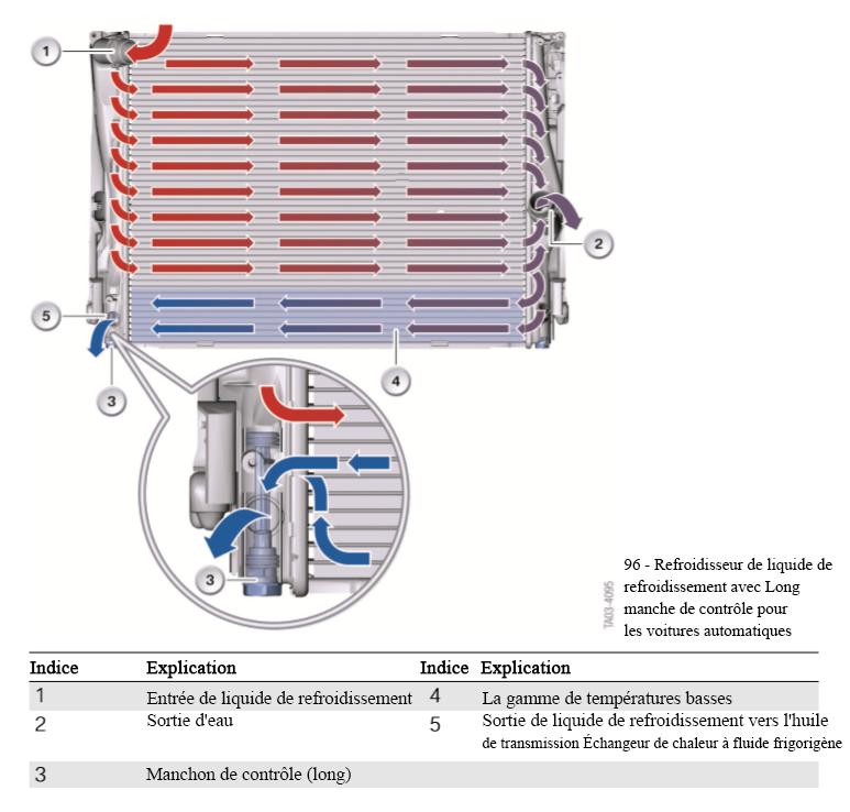 Refroidisseur-de-liquide-de-refroidissement-avec-longue-douille-de-commande-pour-vehicules-automatiq