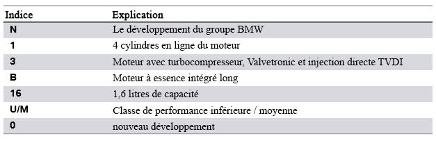 Repartition-de-la-designation-du-moteur-N13.png