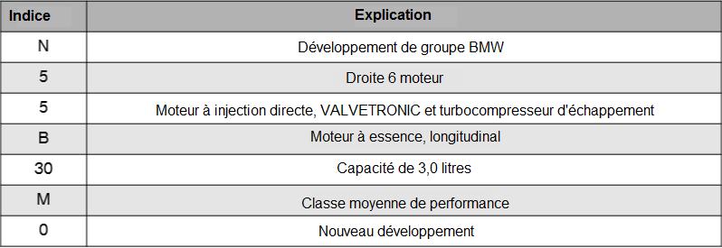 Repartition-de-la-designation-du-moteur-N55.png
