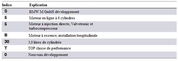 Repartition-de-la-designation-du-moteur-S55.png