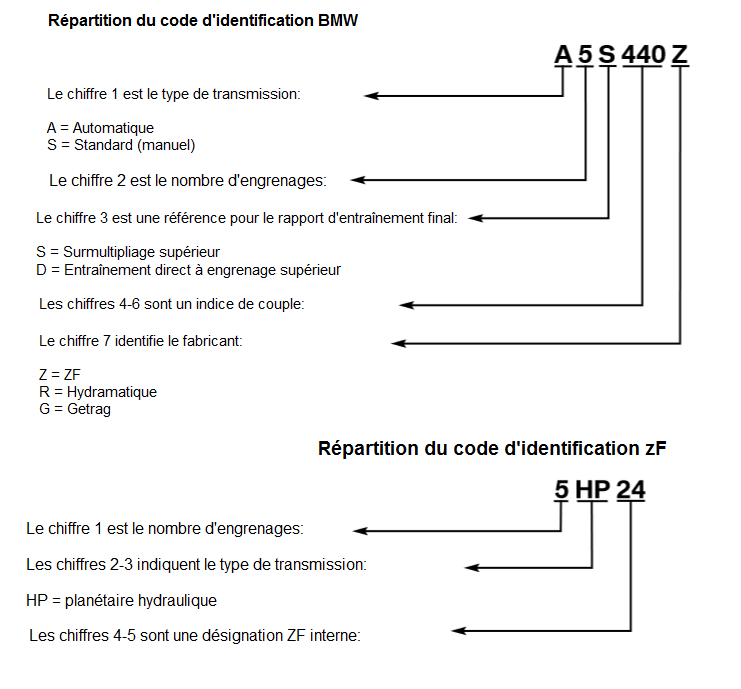 Repartition-du-code-d-identification-BMW.png