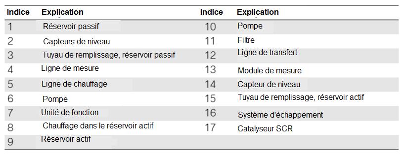 Representation-simplifiee-du-systeme-SCR.png