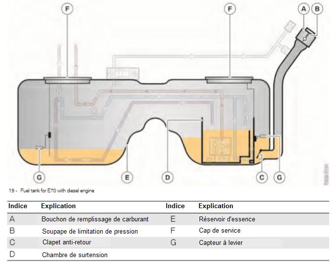 Reservoir-de-carburant-pour-E70-avec-moteur-diesel.png