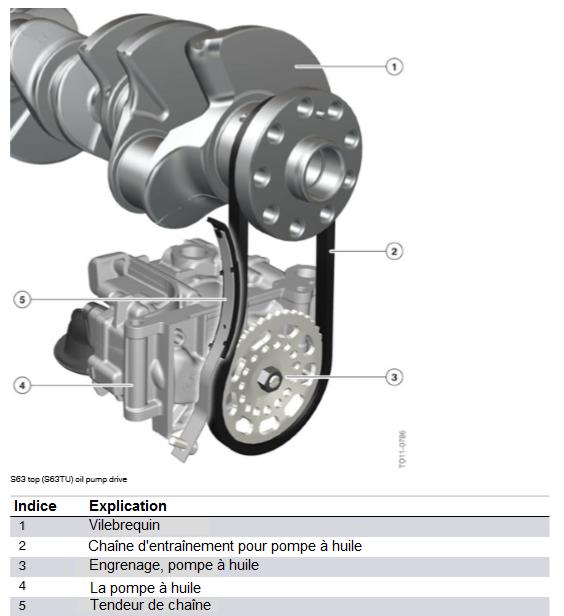 S63-top-S63TU-entrainement-de-la-pompe-a-huile.png
