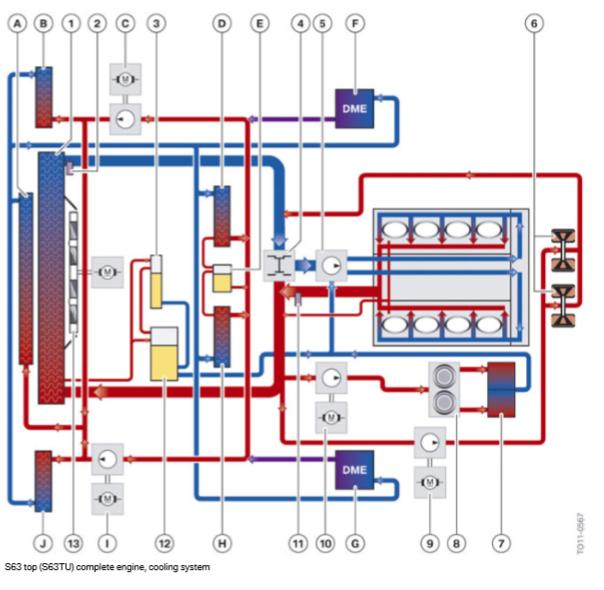 S63-top-S63TU-moteur-complet-systeme-de-refroidissement.png
