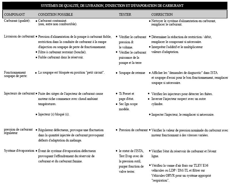 SYSTEMES-DE-QUALITE-DE-CARBURANT-DE-LIVRAISON-D-INJECTION-ET-D-EVAPORATION.png