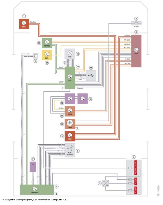 Schema-de-cablage-du-systeme-F30-Car-Information-Computer-CIC.png