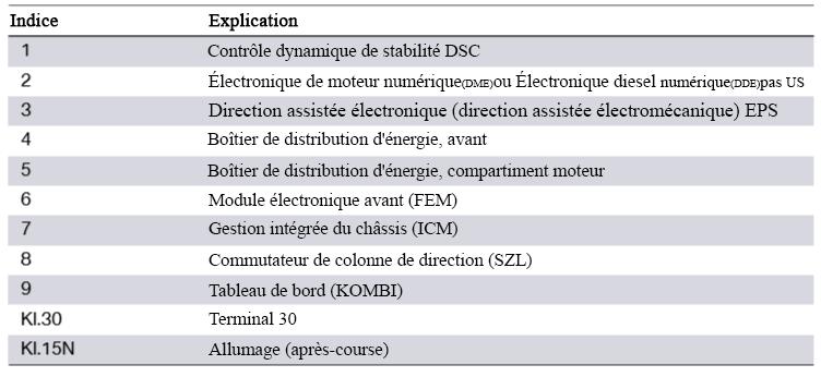 Schema-de-cablage-du-systeme-F30-EPS-direction-assistee-electromecanique-2.png