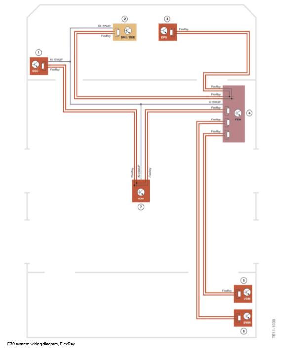 Schema-de-cablage-du-systeme-F30-FlexRay.png