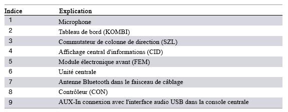 Schema-de-cablage-du-systeme-F30-Mains-libres-et-equipement-standard-Bluetooth-USB-2.png