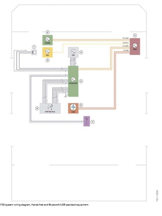 Schema-de-cablage-du-systeme-F30-Mains-libres-et-equipement-standard-Bluetooth-USB.png